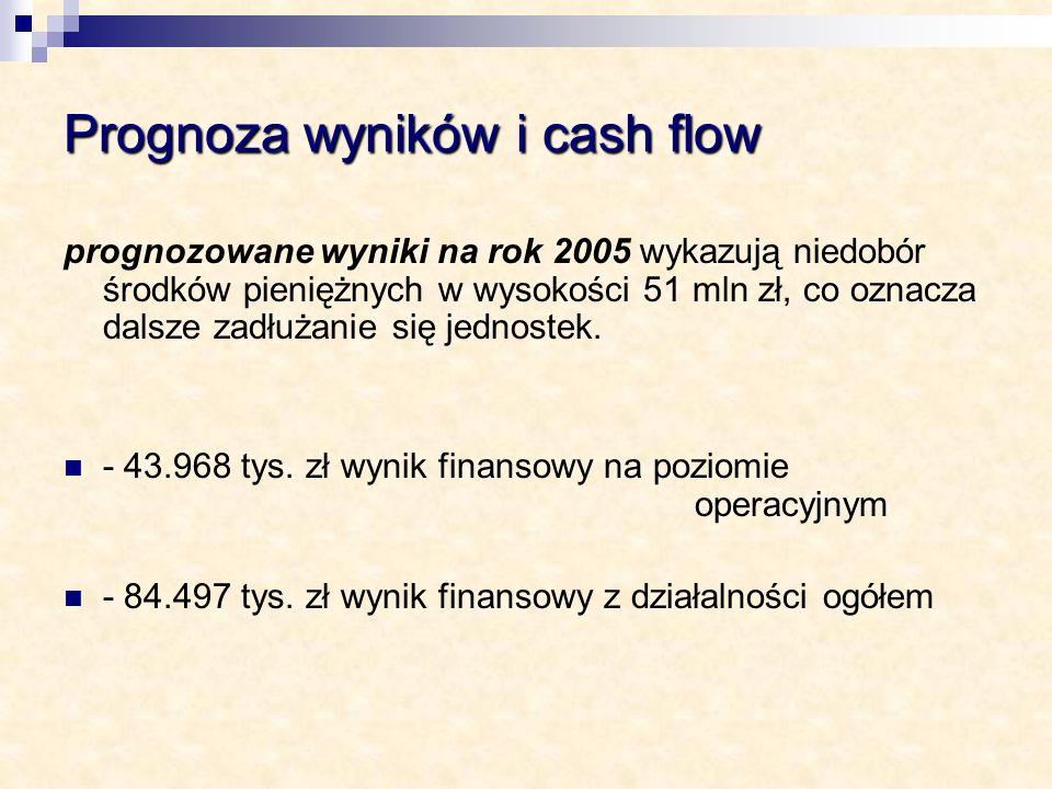Prognoza wyników i cash flow prognozowane wyniki na rok 2005 wykazują niedobór środków pieniężnych w wysokości 51 mln zł, co oznacza dalsze zadłużanie