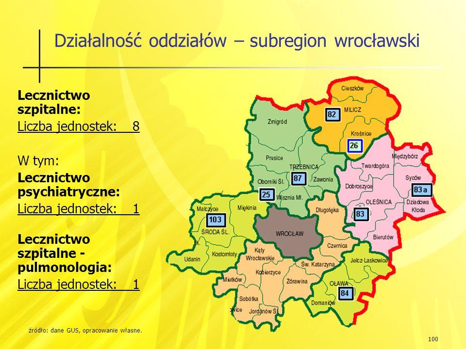 100 Działalność oddziałów – subregion wrocławski źródło: dane GUS, opracowanie własne.