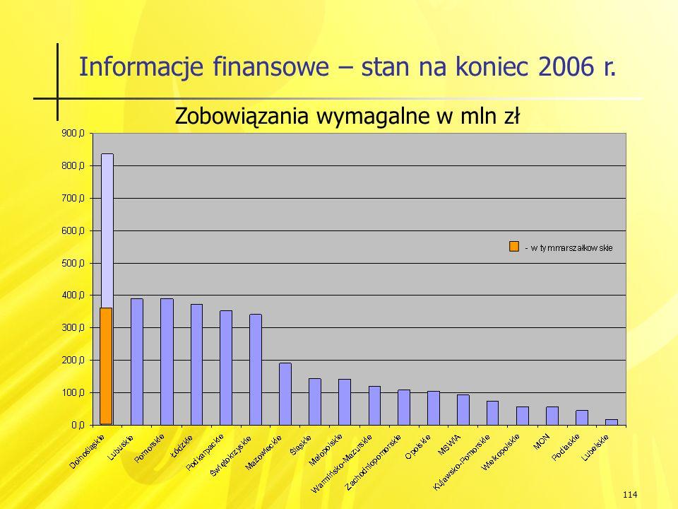 114 Informacje finansowe – stan na koniec 2006 r. Zobowiązania wymagalne w mln zł