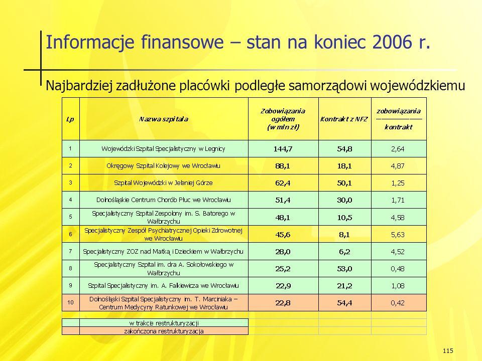 115 Informacje finansowe – stan na koniec 2006 r.