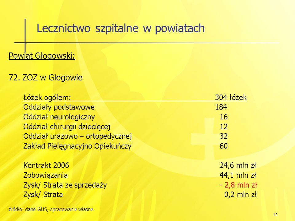 12 Lecznictwo szpitalne w powiatach Powiat Głogowski: 72.