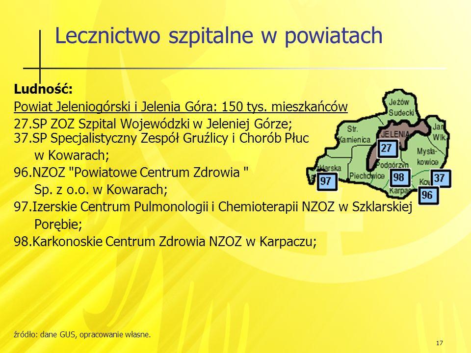 17 Lecznictwo szpitalne w powiatach Ludność: Powiat Jeleniogórski i Jelenia Góra: 150 tys.
