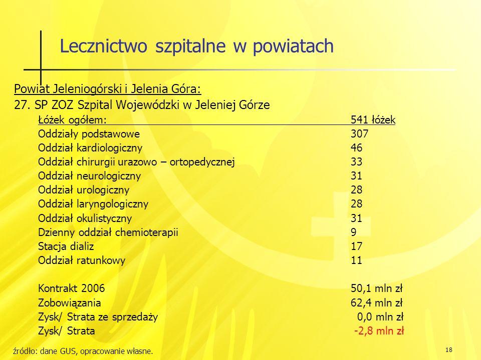 18 Lecznictwo szpitalne w powiatach Powiat Jeleniogórski i Jelenia Góra: 27.