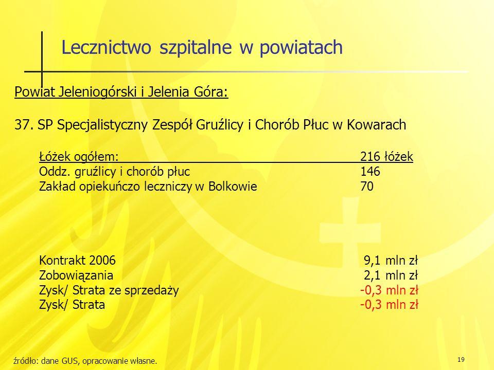 19 Lecznictwo szpitalne w powiatach Powiat Jeleniogórski i Jelenia Góra: 37.