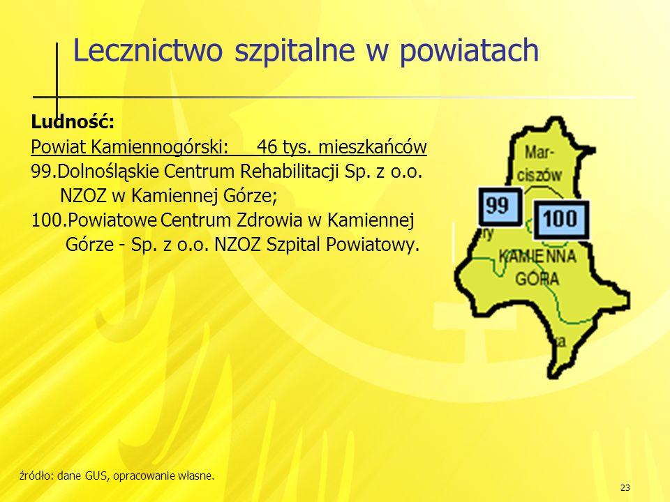23 Lecznictwo szpitalne w powiatach Ludność: Powiat Kamiennogórski: 46 tys.