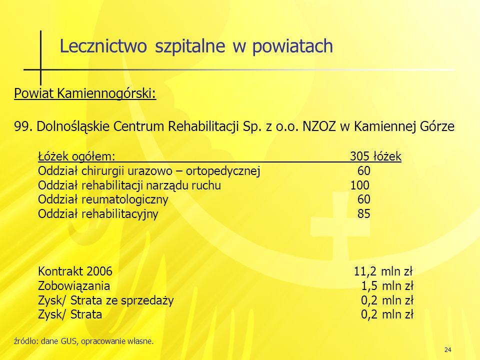 24 Lecznictwo szpitalne w powiatach Powiat Kamiennogórski: 99.