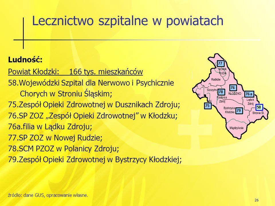 26 Lecznictwo szpitalne w powiatach Ludność: Powiat Kłodzki: 166 tys.