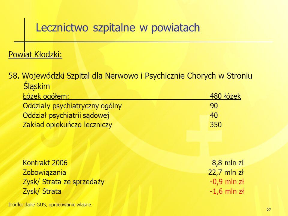 27 Lecznictwo szpitalne w powiatach Powiat Kłodzki: 58.