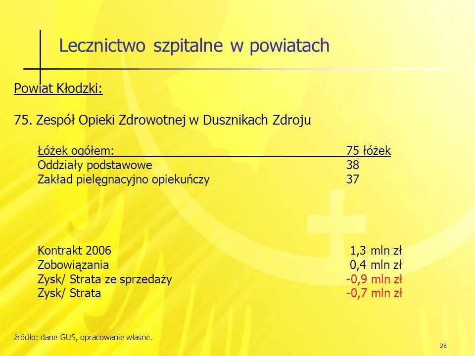 28 Lecznictwo szpitalne w powiatach Powiat Kłodzki: 75.
