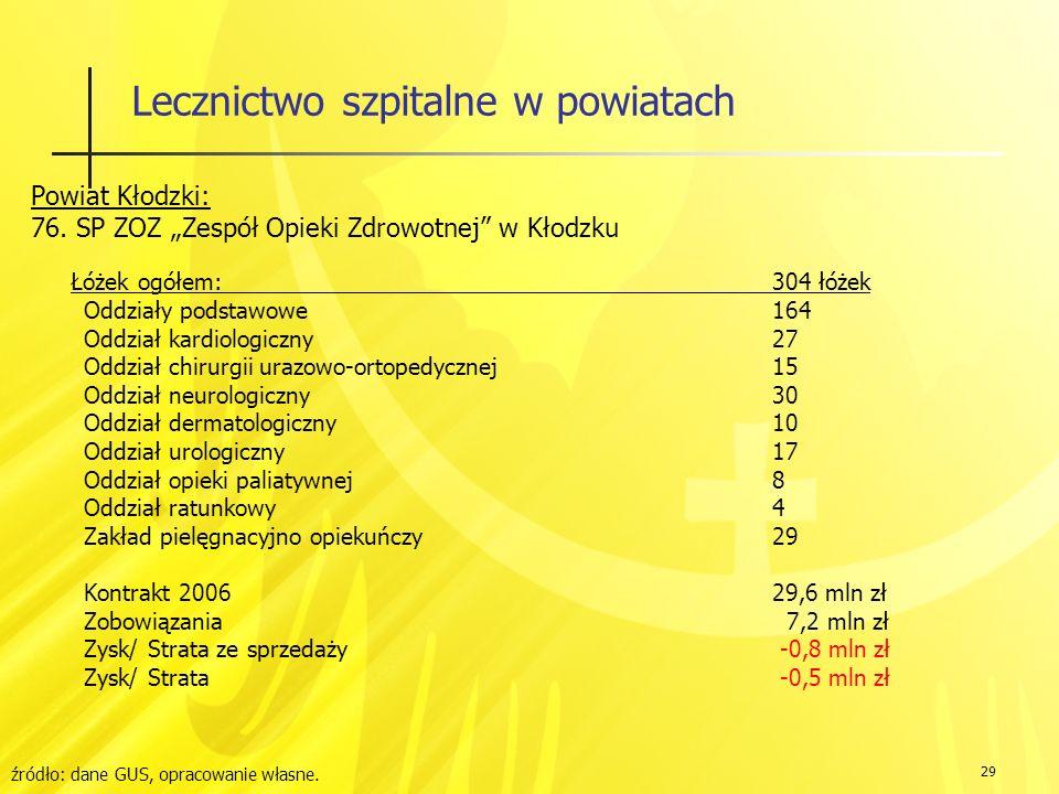 29 Lecznictwo szpitalne w powiatach Powiat Kłodzki: 76.