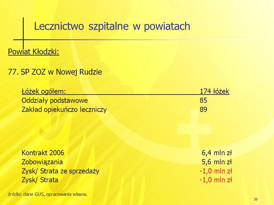 30 Lecznictwo szpitalne w powiatach Powiat Kłodzki: 77.