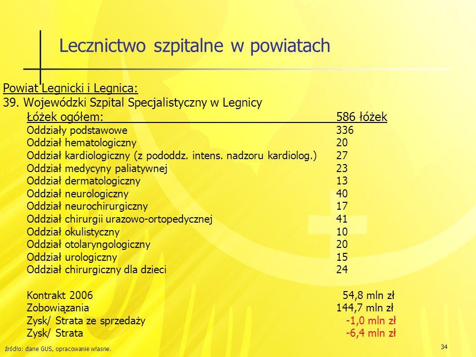 34 Lecznictwo szpitalne w powiatach Powiat Legnicki i Legnica: 39.