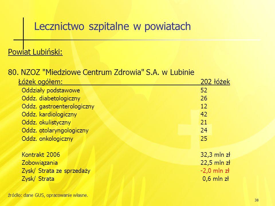 38 Lecznictwo szpitalne w powiatach Powiat Lubiński: 80.