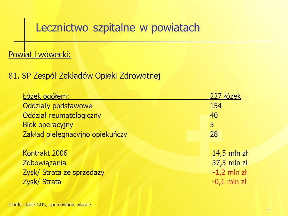 41 Lecznictwo szpitalne w powiatach Powiat Lwówecki: 81.