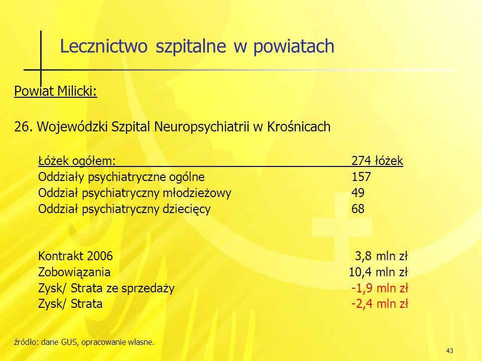 43 Lecznictwo szpitalne w powiatach Powiat Milicki: 26.