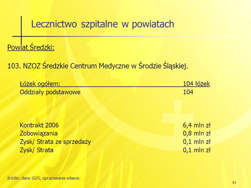 53 Lecznictwo szpitalne w powiatach Powiat Średzki: 103.