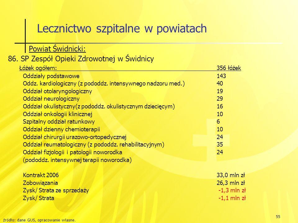 55 Lecznictwo szpitalne w powiatach Powiat Świdnicki: 86.