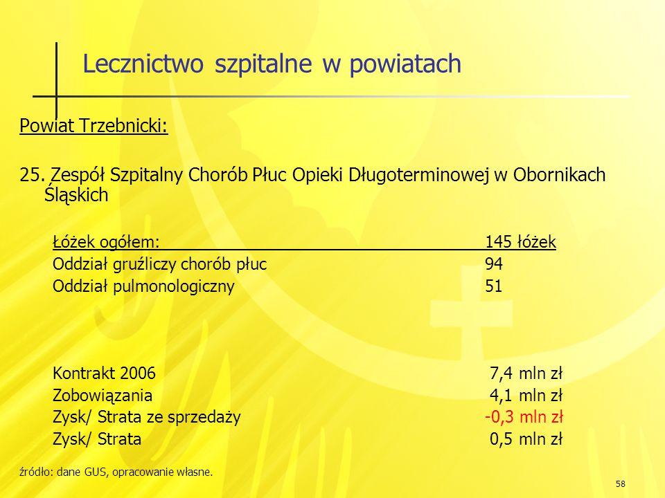 58 Lecznictwo szpitalne w powiatach Powiat Trzebnicki: 25.