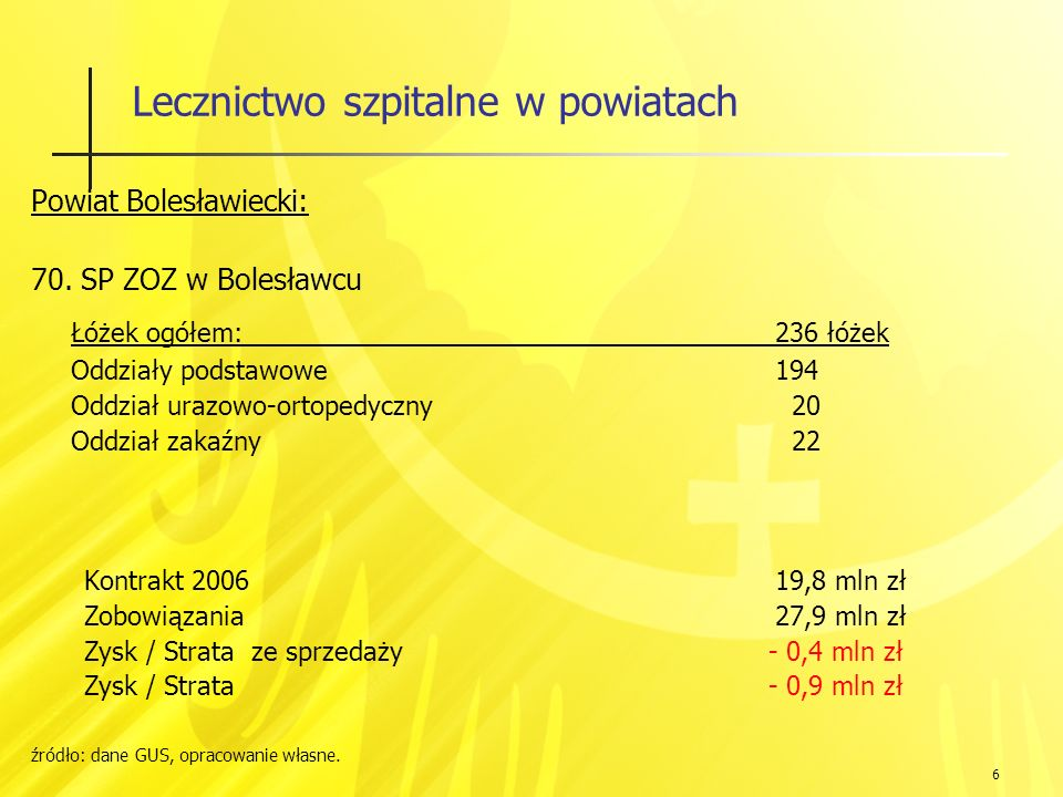 87 Lecznictwo szpitalne w powiatach Ludność: Powiat Ząbkowicki: 69 tys.