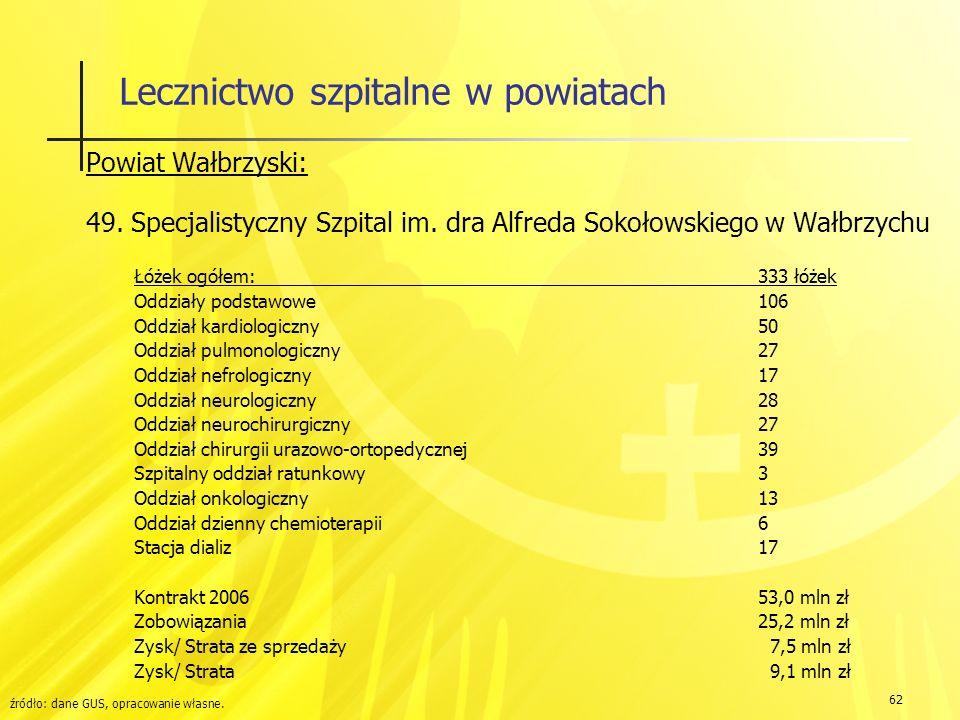 62 Lecznictwo szpitalne w powiatach Powiat Wałbrzyski: 49.