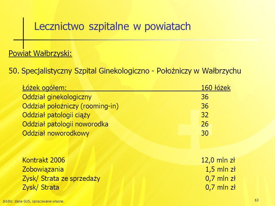 63 Lecznictwo szpitalne w powiatach Powiat Wałbrzyski: 50.