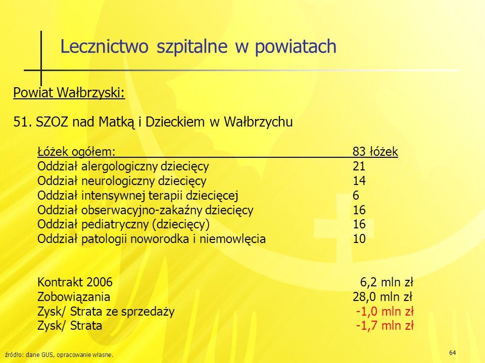 64 Lecznictwo szpitalne w powiatach Powiat Wałbrzyski: 51.