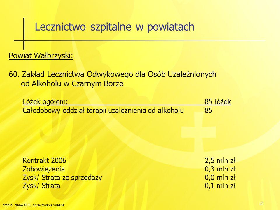 65 Lecznictwo szpitalne w powiatach Powiat Wałbrzyski: 60.