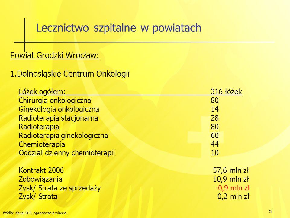 71 Lecznictwo szpitalne w powiatach Powiat Grodzki Wrocław: 1.Dolnośląskie Centrum Onkologii Łóżek ogółem:316 łóżek Chirurgia onkologiczna80 Ginekologia onkologiczna14 Radioterapia stacjonarna28 Radioterapia80 Radioterapia ginekologiczna60 Chemioterapia44 Oddział dzienny chemioterapii10 Kontrakt 2006 57,6 mln zł Zobowiązania 10,9 mln zł Zysk/ Strata ze sprzedaży -0,9 mln zł Zysk/ Strata 0,2 mln zł źródło: dane GUS, opracowanie własne.