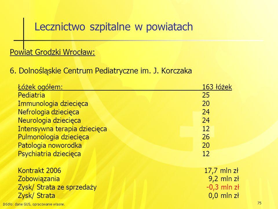 75 Lecznictwo szpitalne w powiatach Powiat Grodzki Wrocław: 6.