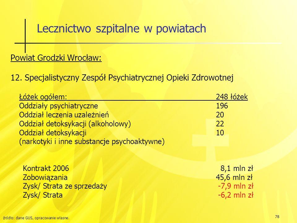78 Lecznictwo szpitalne w powiatach Powiat Grodzki Wrocław: 12.