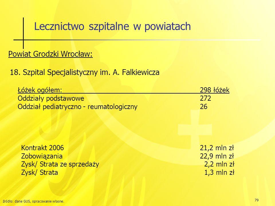 79 Lecznictwo szpitalne w powiatach Powiat Grodzki Wrocław: 18.