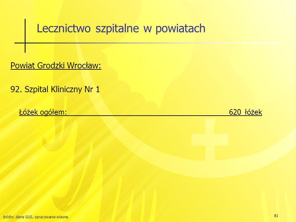 81 Lecznictwo szpitalne w powiatach Powiat Grodzki Wrocław: 92.