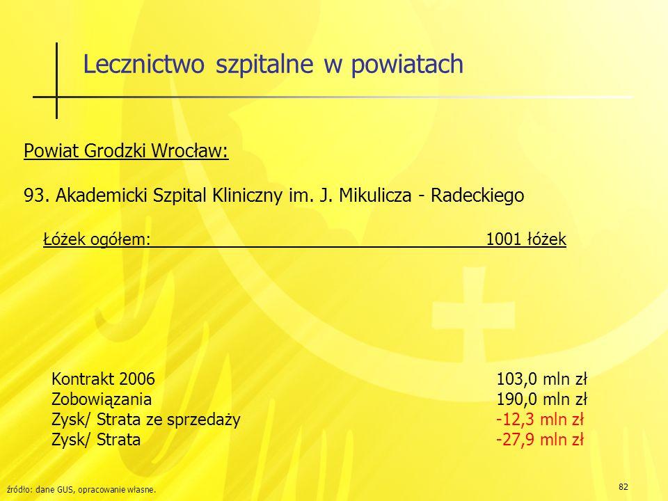 82 Lecznictwo szpitalne w powiatach Powiat Grodzki Wrocław: 93.