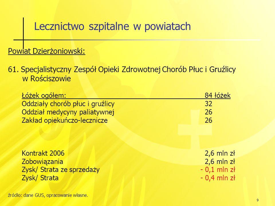 70 Lecznictwo szpitalne w powiatach Ludność: Powiat Wrocławski i Wrocław: 737 tys.