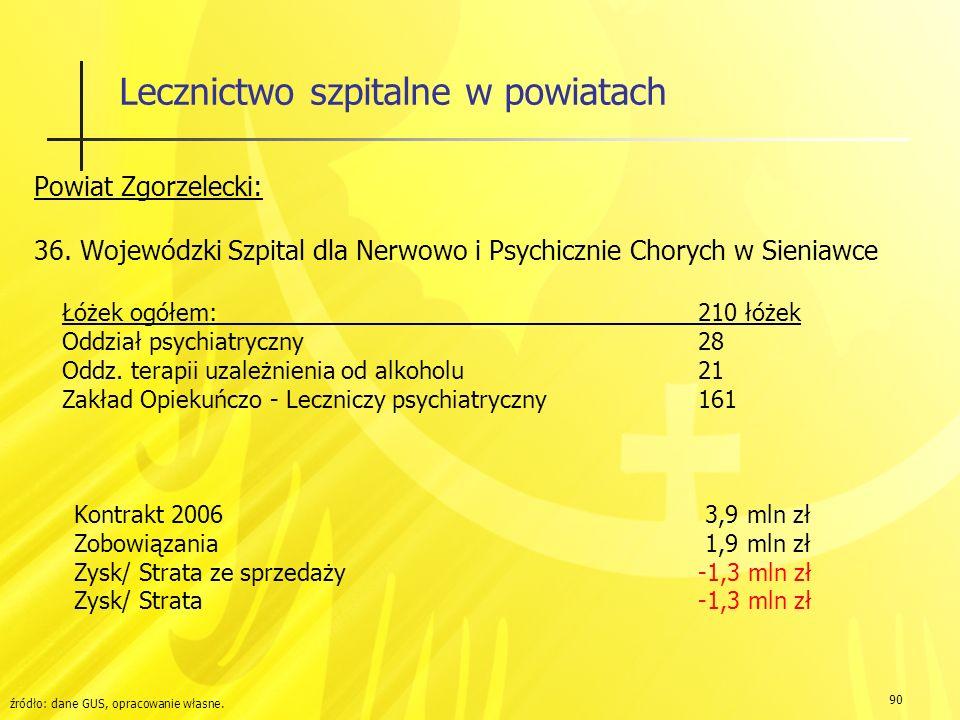 90 Lecznictwo szpitalne w powiatach Powiat Zgorzelecki: 36.