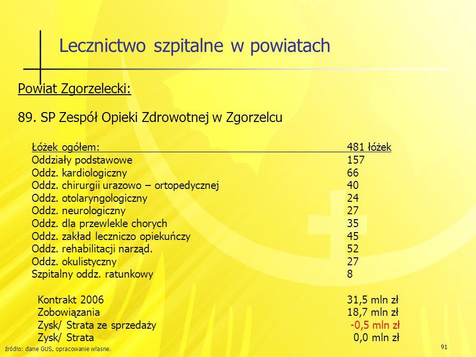 91 Lecznictwo szpitalne w powiatach Powiat Zgorzelecki: 89.