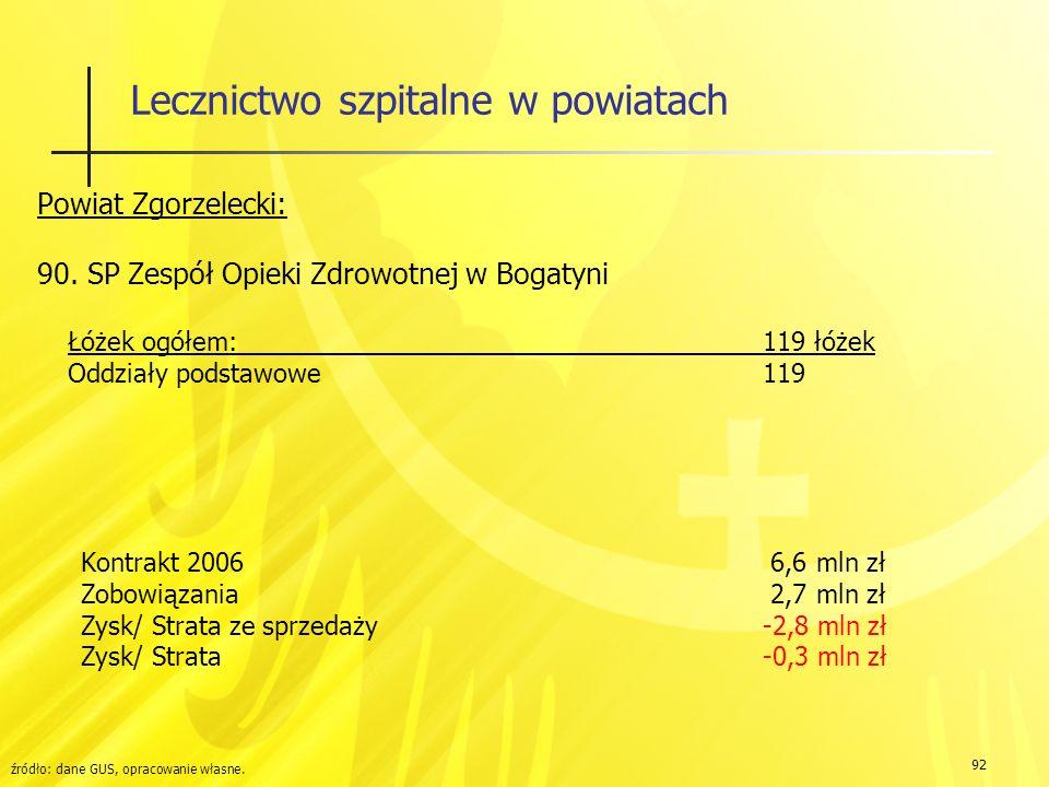 92 Lecznictwo szpitalne w powiatach Powiat Zgorzelecki: 90.
