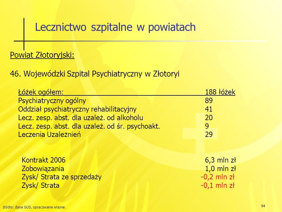 94 Lecznictwo szpitalne w powiatach Powiat Złotoryjski: 46.