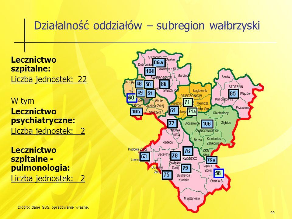 99 Działalność oddziałów – subregion wałbrzyski źródło: dane GUS, opracowanie własne.
