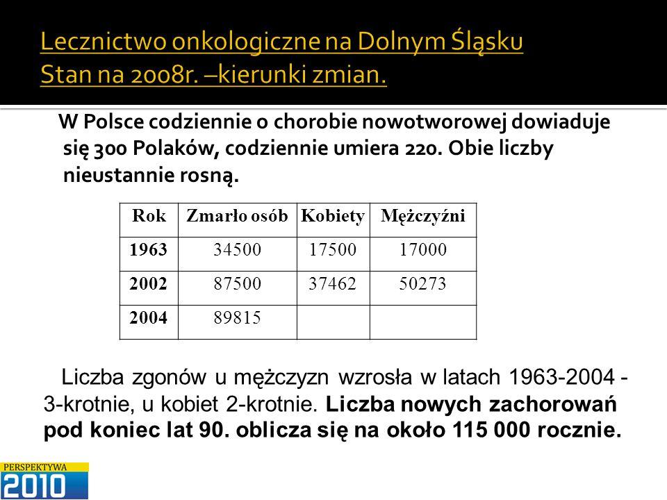 Lecznictwo onkologiczne na Dolnym Śląsku Stan na 2008r. –kierunki zmian. W Polsce codziennie o chorobie nowotworowej dowiaduje się 300 Polaków, codzie