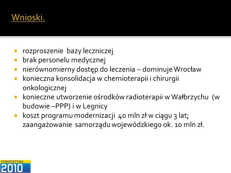 Wnioski. rozproszenie bazy leczniczej brak personelu medycznej nierównomierny dostęp do leczenia – dominuje Wrocław konieczna konsolidacja w chemioter