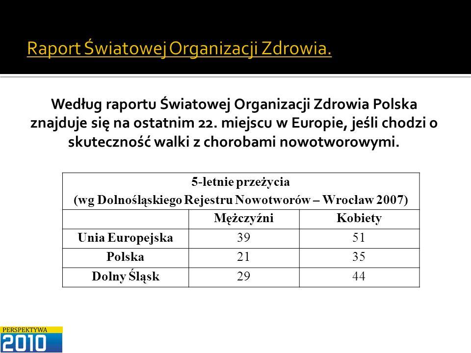 Raport Światowej Organizacji Zdrowia. 5-letnie przeżycia (wg Dolnośląskiego Rejestru Nowotworów – Wrocław 2007) MężczyźniKobiety Unia Europejska3951 P