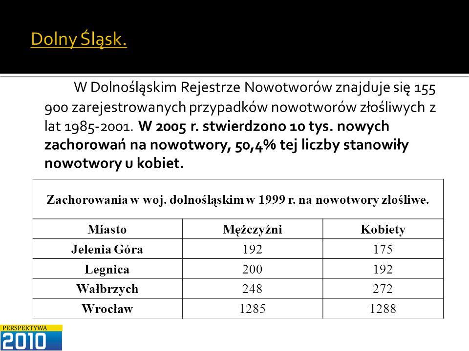 Dolny Śląsk. W Dolnośląskim Rejestrze Nowotworów znajduje się 155 900 zarejestrowanych przypadków nowotworów złośliwych z lat 1985-2001. W 2005 r. stw