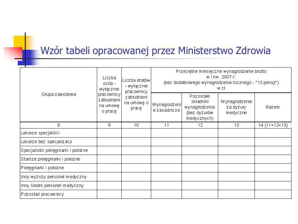 Wzór tabeli opracowanej przez Ministerstwo Zdrowia