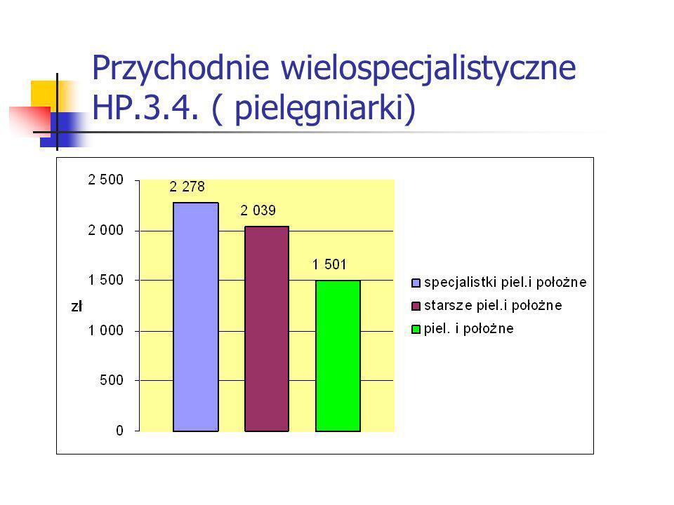 Przychodnie wielospecjalistyczne HP.3.4. ( pielęgniarki)