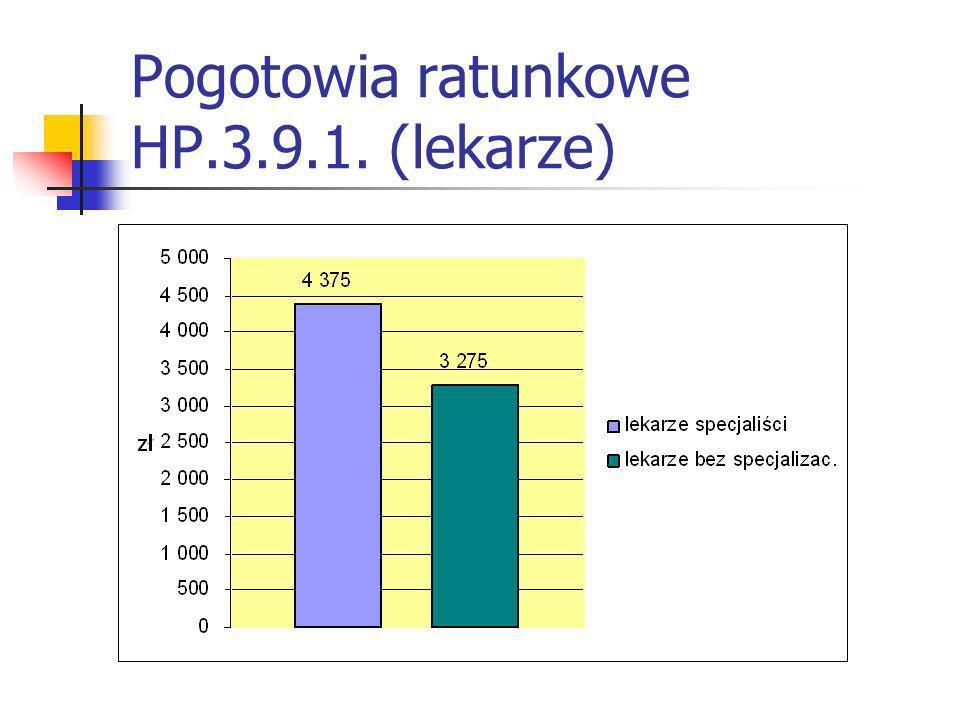 Pogotowia ratunkowe HP.3.9.1. (lekarze)