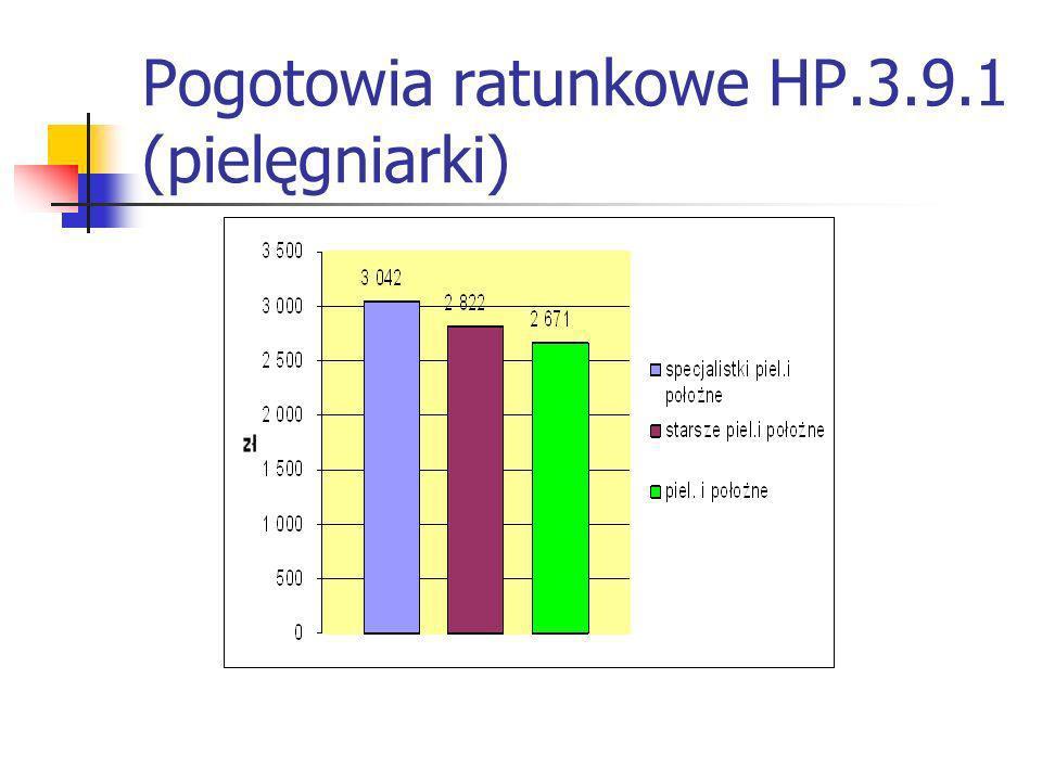 Pogotowia ratunkowe HP.3.9.1 (pielęgniarki)
