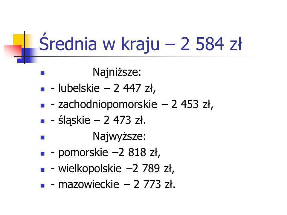 Średnia w kraju – 2 584 zł Najniższe: - lubelskie – 2 447 zł, - zachodniopomorskie – 2 453 zł, - śląskie – 2 473 zł.