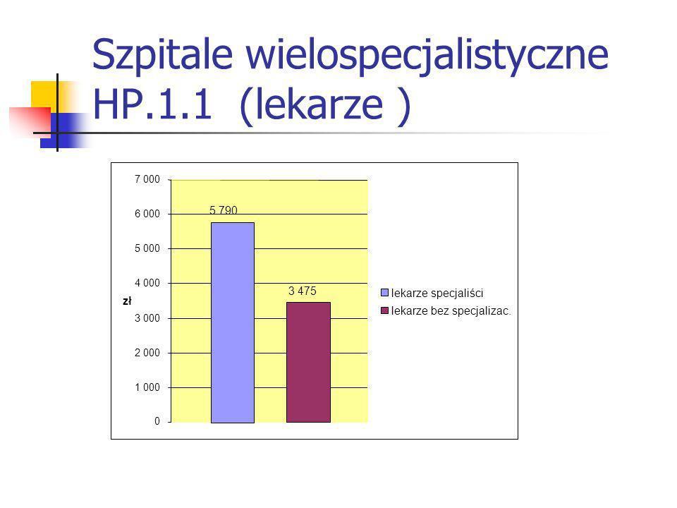 Szpitale wielospecjalistyczne HP.1.1 (lekarze ) 5 790 3 475 0 1 000 2 000 3 000 4 000 5 000 6 000 7 000 zł lekarze specjaliści lekarze bez specjalizac.