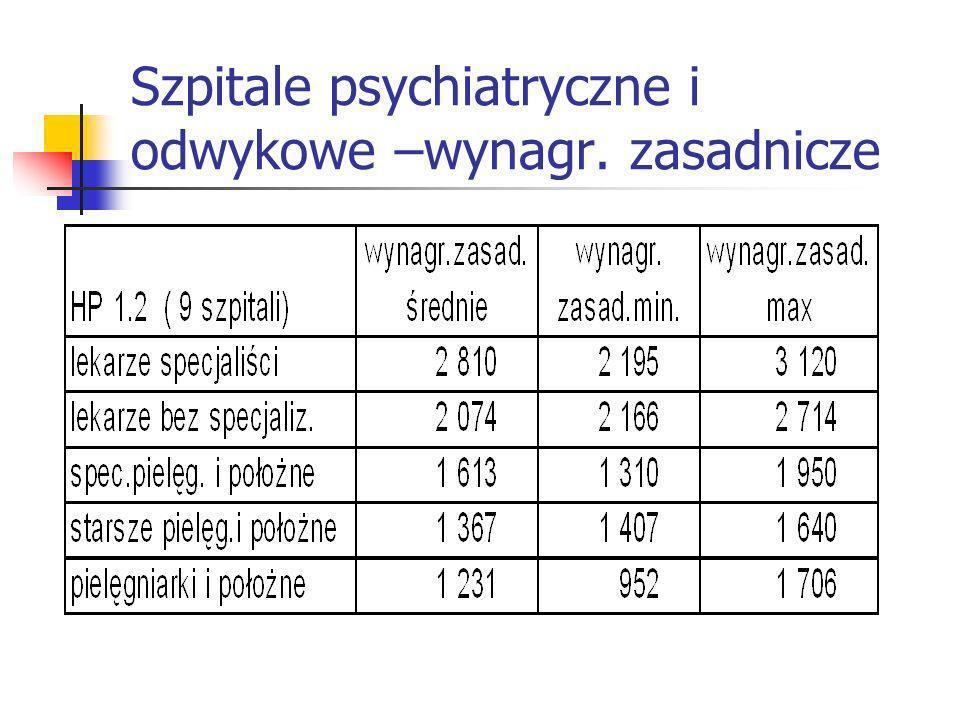 Szpitale psychiatryczne i odwykowe –wynagr. zasadnicze